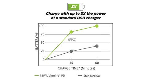 Power Delivery Chart