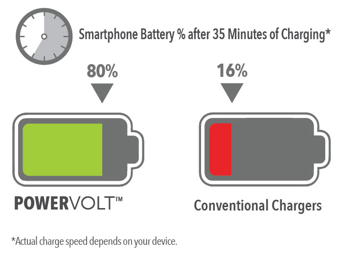 image of charge comparing charging rates