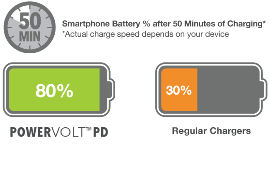 Smartphone Battery % after 50 minutes of charging.* Actual charge speed depends on your device. 80% PowerVOLDPD. 30% Regular Chargers.