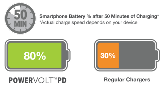 Smartphone Battery Charging Comparision Chart